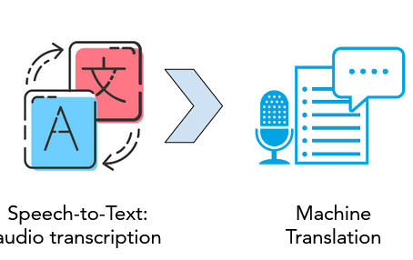 Analyze easily audio files with AI: Speech recognition + Translation + Text Mining (NLP)