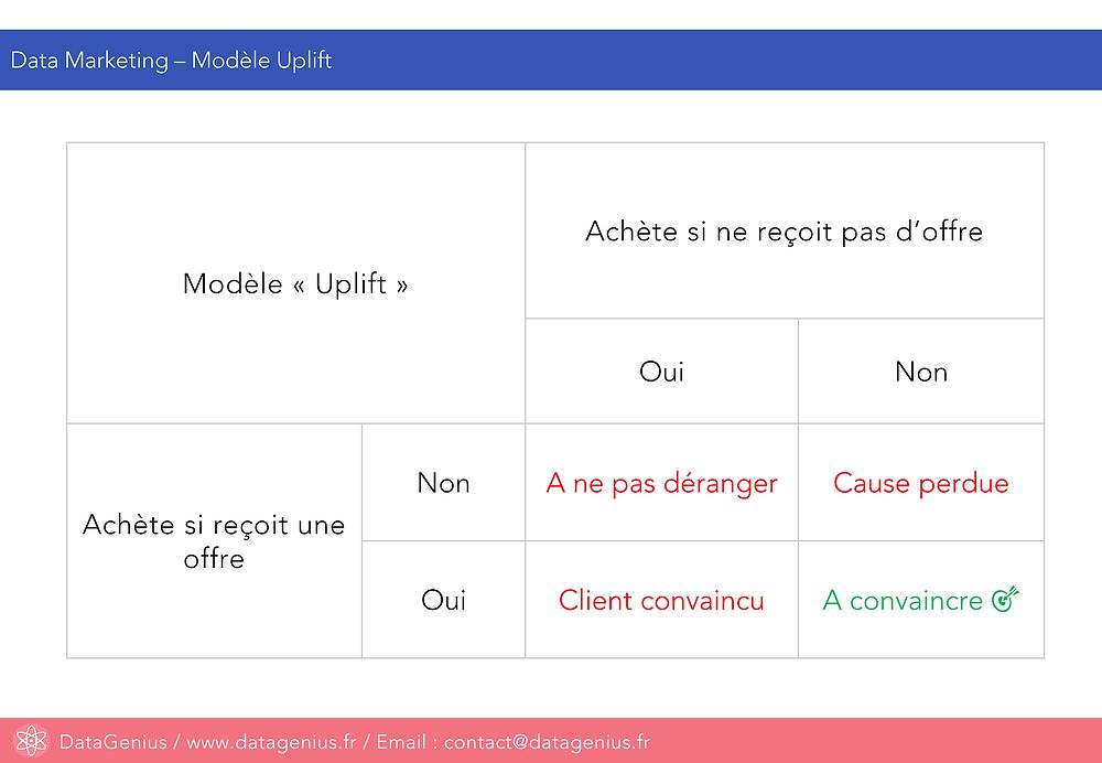 DataGenius - Marketing : modèle Uplift