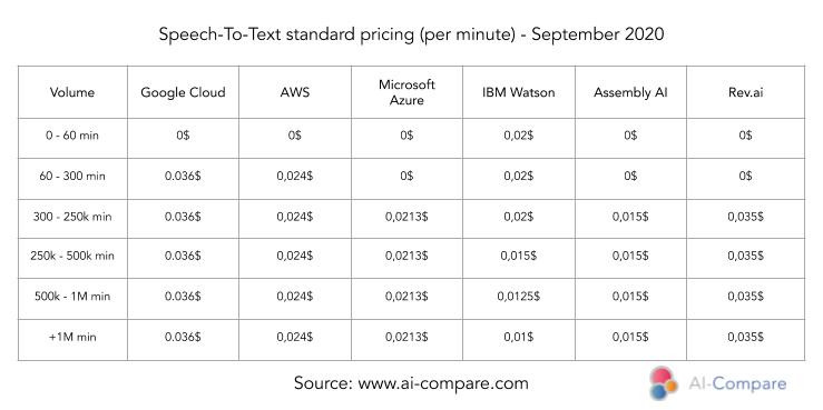 Speech-To-Text standard pricing (Google, Amazon, Microsoft, IBM, Rev.ai, Assembly AI)