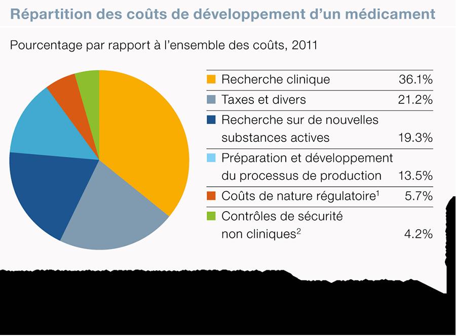 DataGenius - Répartition des coûts de développement d'un médicament