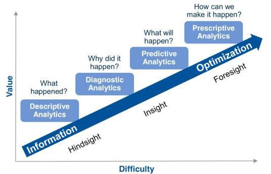 DataGenius - Analyse descriptive / prédictive / prescriptive