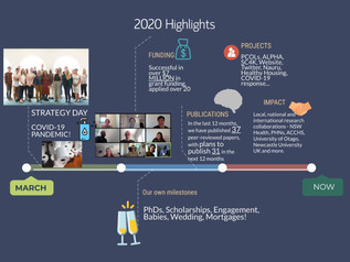 The Past Year 2020 in Research at Population Child Health Research