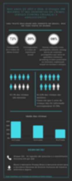 Instituto Desenhando Sorrisos - Infográfico sobre o abuso sexual infantil no Brasil