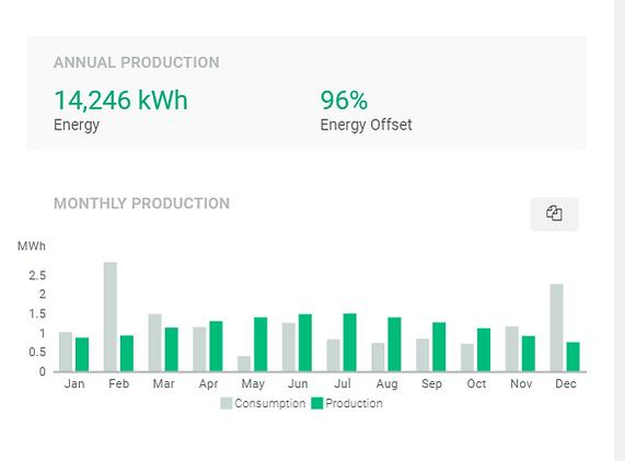 Solar Panel System Performance
