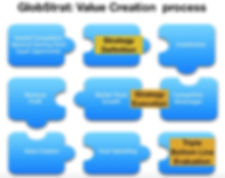 GlobStrat value creation process.jpeg