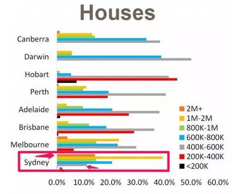 澳洲人口年均增速1.5%, 房價每分鐘漲1塊! 專家: 還得漲! 升值穩定原來是因為……