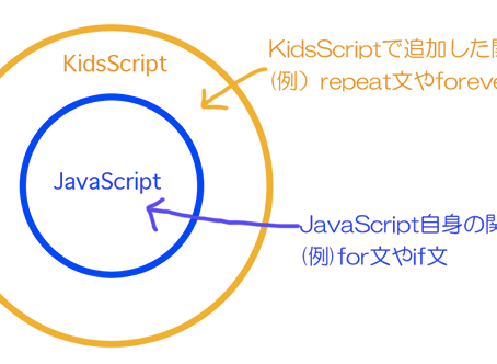 KidsScriptとは?(4)ーKidsScriptはJavaScriptのスーパーセット言語