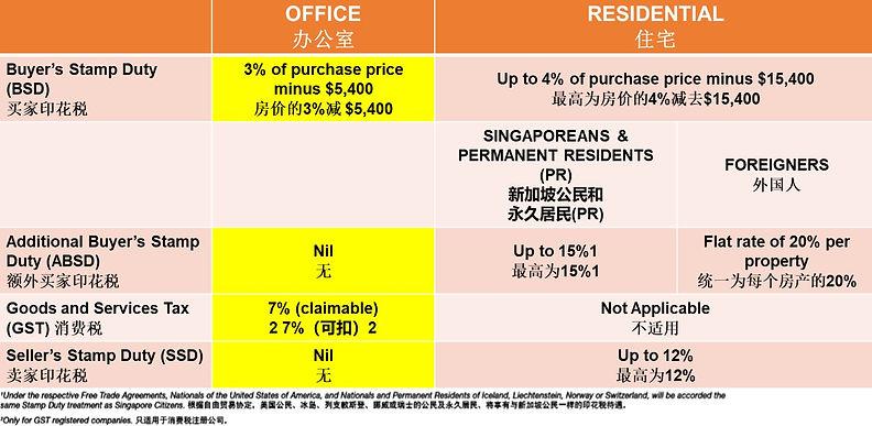 Woods Square Commercial VS Residential Investment (投资比较:商业房产 VS 住宅房产)