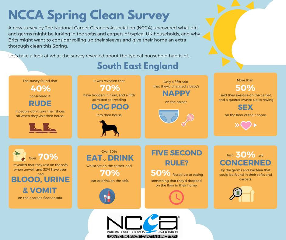 NCCA Survey