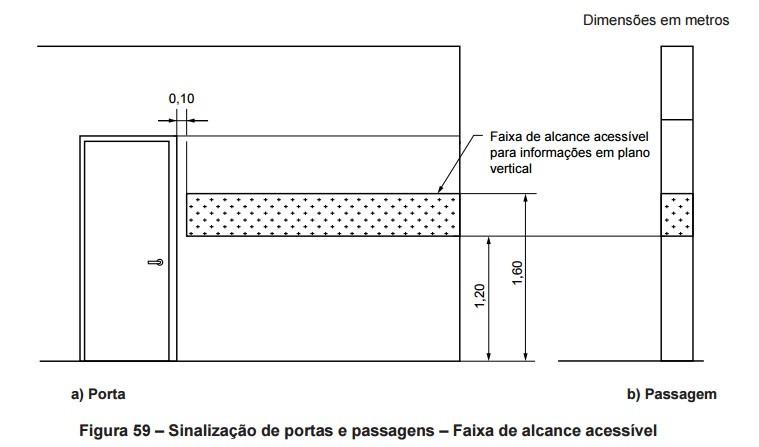 Figura 59 Faixa de alcance acessivel