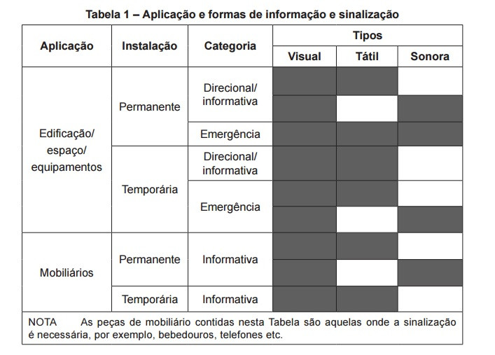 Tabela 1 Aplicação e formas de informação e sinalização