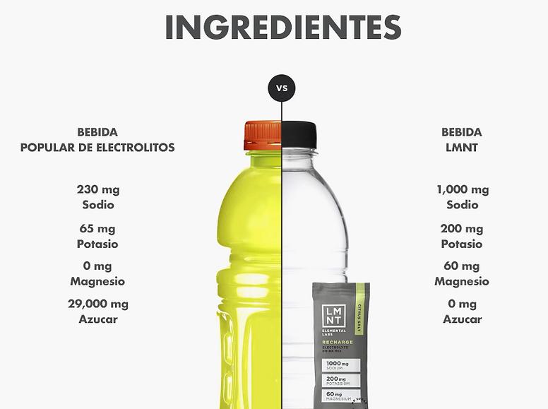LMNT_vs_Bebida_Energética.png
