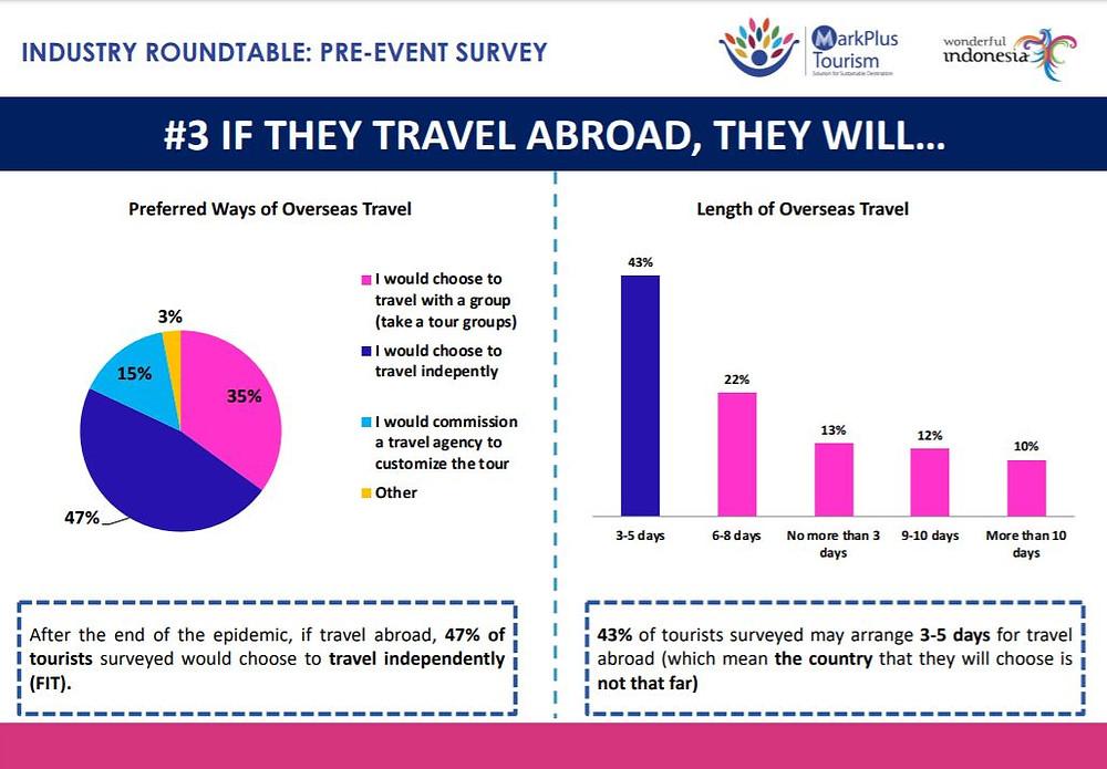 Strategi pengembangan bisnis pariwisata saat corona19