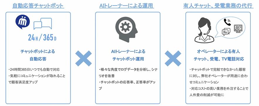 差し替え画像_AIチャットボットとオペレーターのハイブリッド対応.png