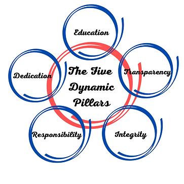 Dynamic Insurance Services- The 5 Dynamic Pillars