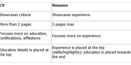 Quick Tip - Difference Between a Resume and a CV