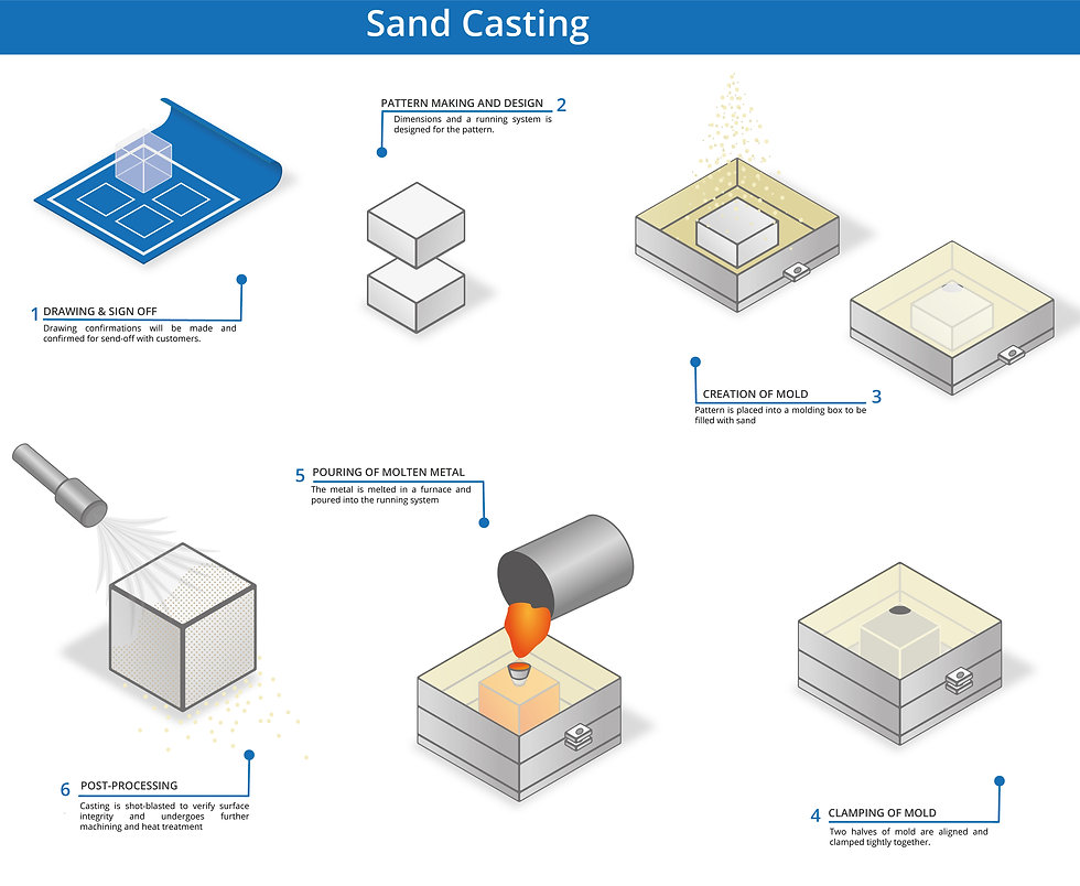 Sand casting process for metals and alloys