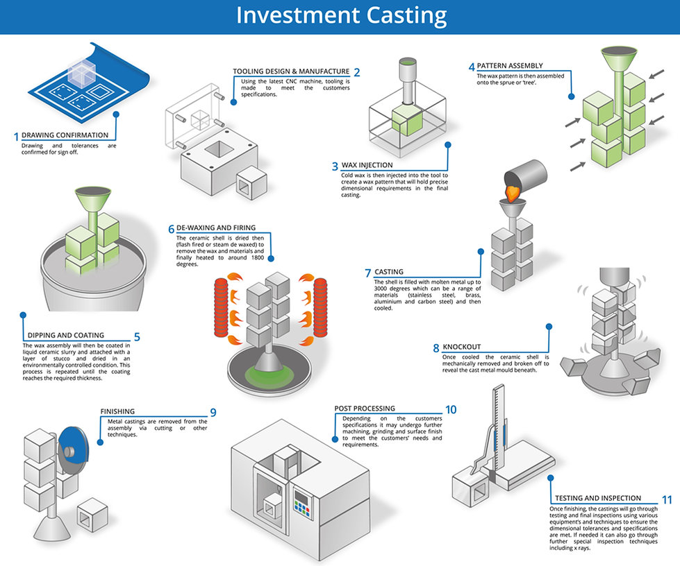 Detailed investement casting or lost-wax casting process