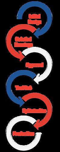 Plastic Manufacturing Process