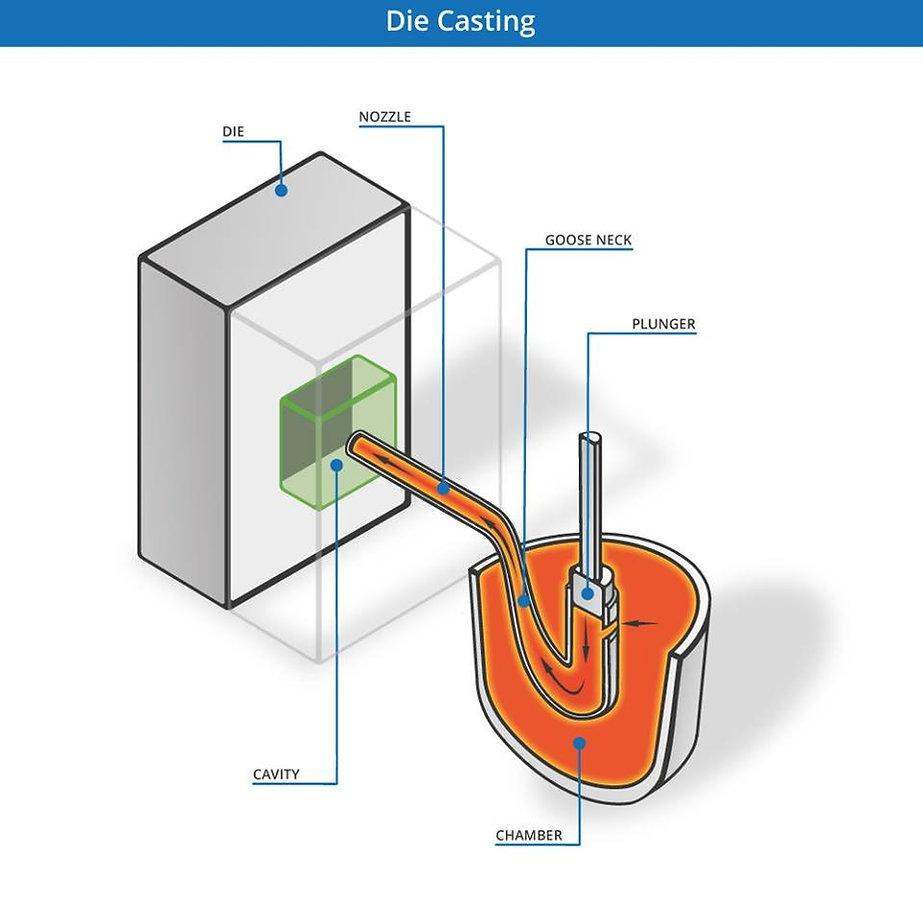 Pressure die casting metal casting