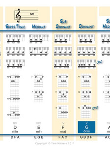 Look Up Chords By Key