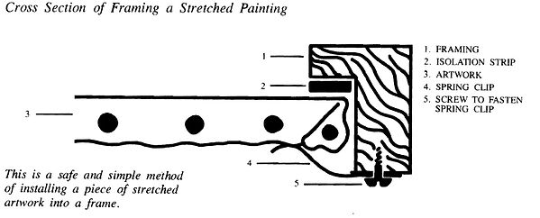 Cross Section of Framing a Stretched Pai