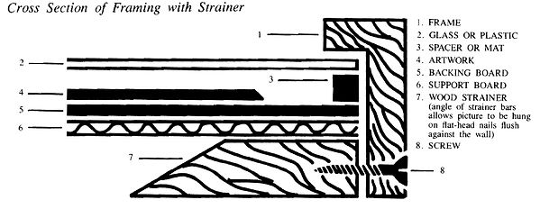 Cross Section of Framing with a Strainer