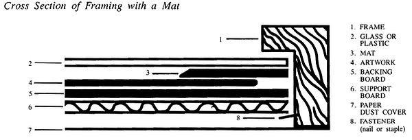 Cross Section of Framing with a Mat.jpg