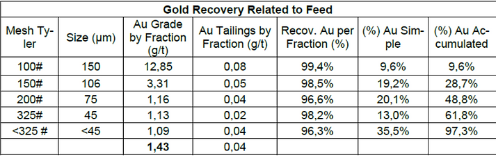 Gold Recoveries.png