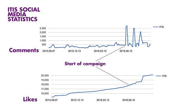 itis-social-media-stats.jpg