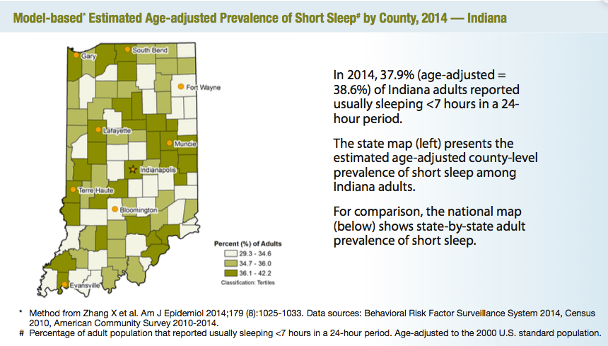 CDC's map of the prevalence of short sleep by county in Indiana.