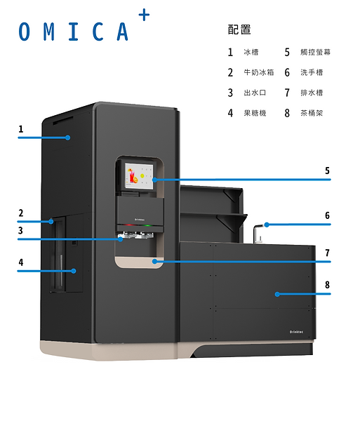 OMICA + specification, OMICA + 規格