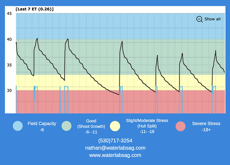 WaterLabs Graph.png