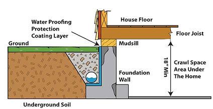 Water-Proofing_drawing1.jpg