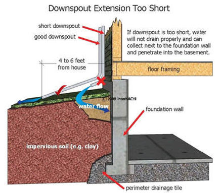 downspout-extension-too-short.jpg