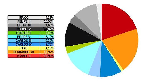 Grafico reinados.jpg