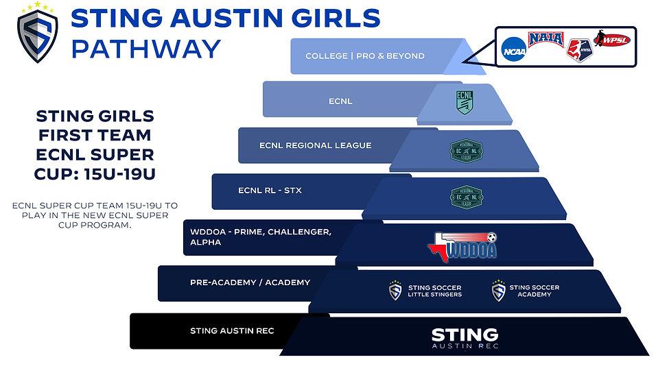 21-22 Sting Austin Girls Pathway.jpg