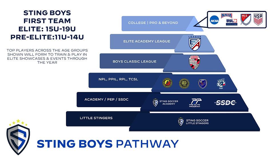 21-22 Sting NTX Boys Pathway.jpg