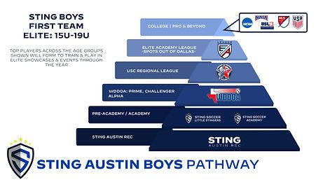 21-22 Sting Austin Boys Pathway.jpg
