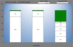 Length Cutting Bar Chart