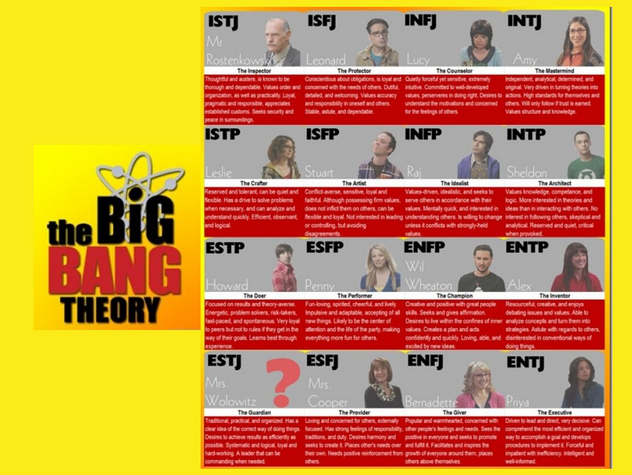 MBTI The Big Bang Theory