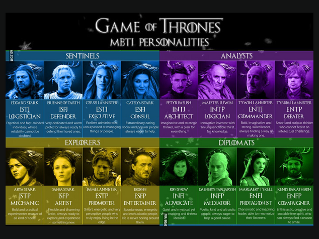 MBTI Game of Thrones