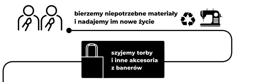Zeroban szyje torby i inne akcesoria z banerów