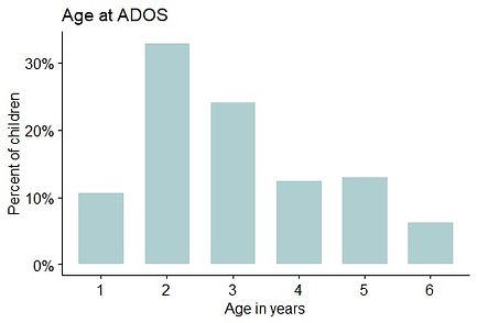 ADOS Age.jpg