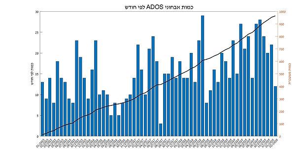 ADOS_per_month.jpg