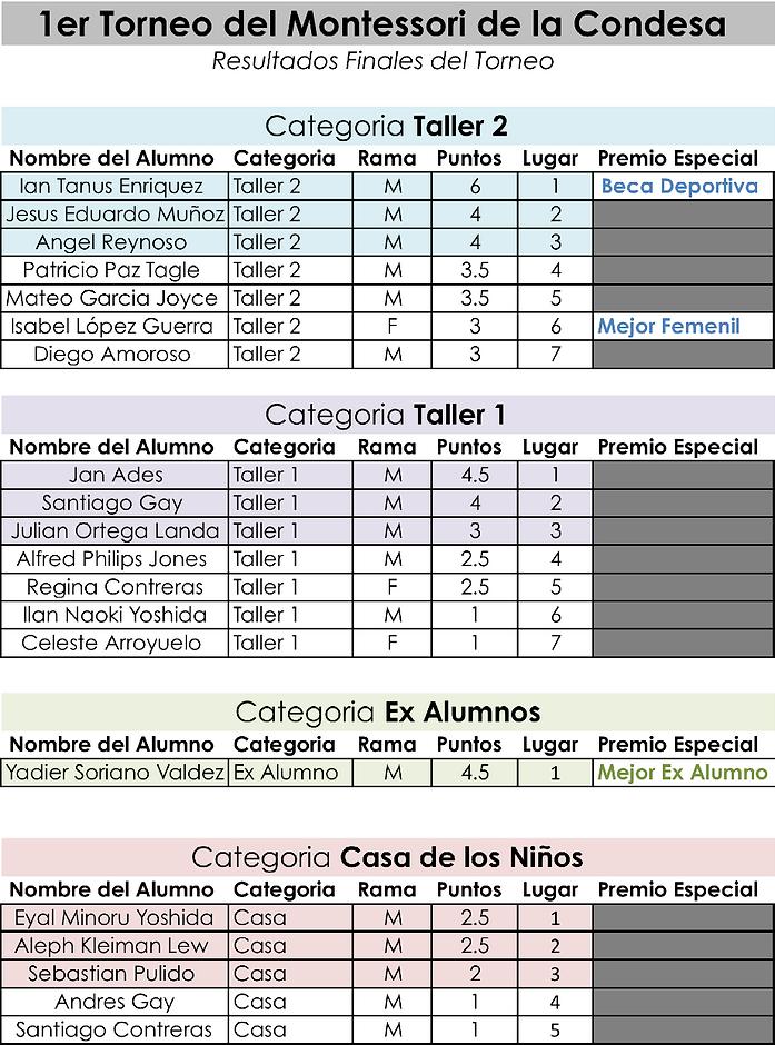 Resultados Torneo MDLC 1.png
