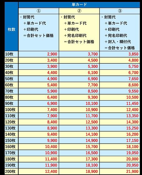 挨拶状_単カード価格表.png