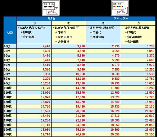 はがき価格表.png