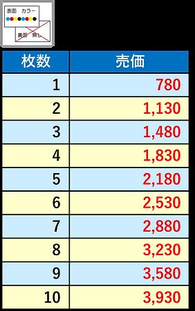 工事保証書価格表.png
