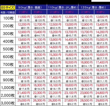 パンフレット印刷価格表_B5サイズ_2020.png